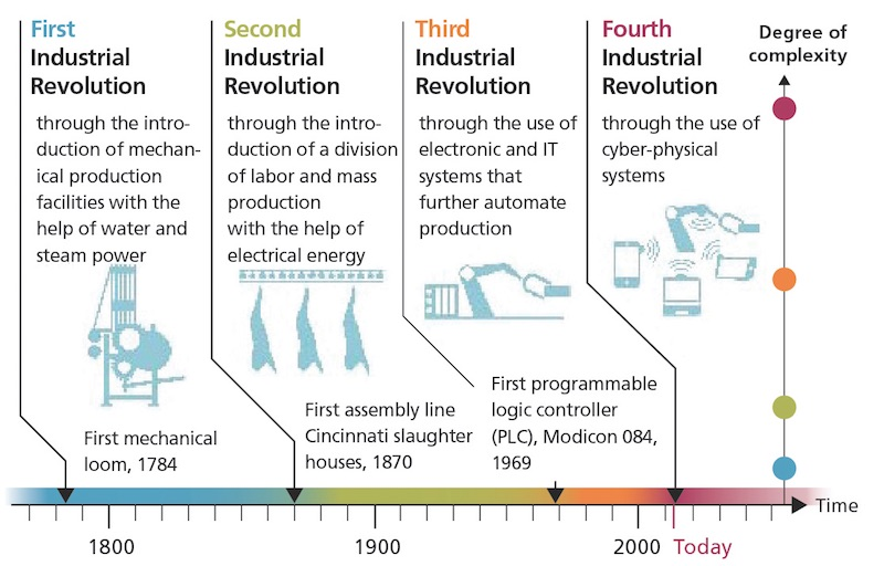 industry-evolution